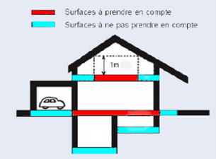 Cmdl contexte b timent vocabulaire - Definition de la surface habitable ...